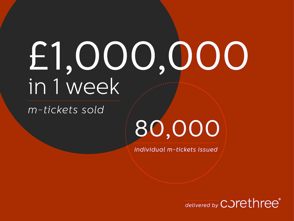 Corethree M-Ticket Sales Smash Through £1m per Week Milestone As Public Transport Users and Operators Get Wise to the Benefits